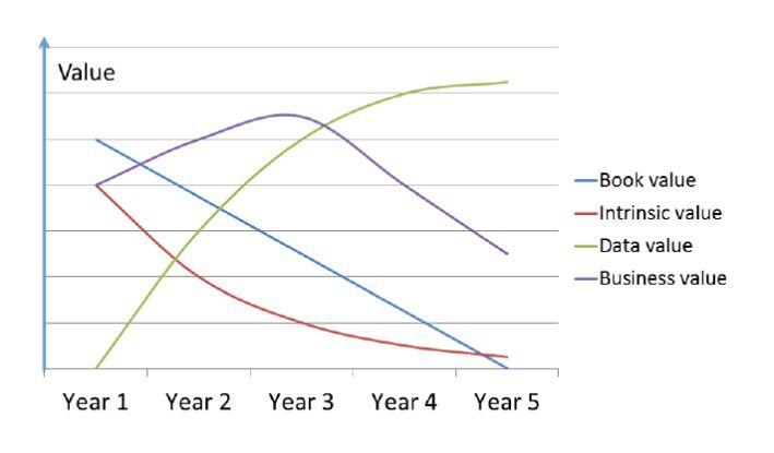 Während der materielle und der verbuchte Wert (rote und blaue Linie) von Hardware mit der Zeit sinken, steigen der Wert der Daten und der für das Business (grüne und violette Linie).