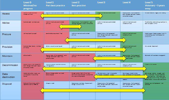 So kann eine Roadmap für das künftige Lifecycle-Management aussehen.