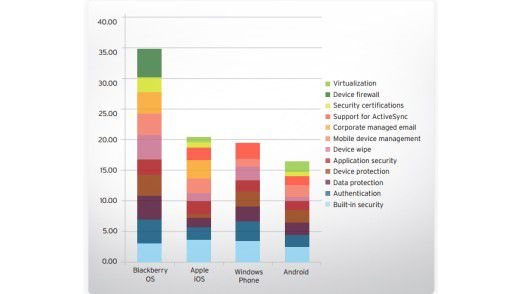 Sicher, aber unbeliebt: Blackberrys führen die Sicherheitsstudie von Trend Micro an.
