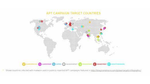 So verteilten sich zuletzt die APT-Gefahren im internationalen Vergleich.