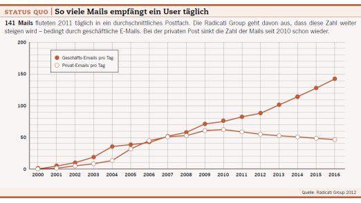 Grafik: Status Quo - So viele Mails empfängt ein User täglich.