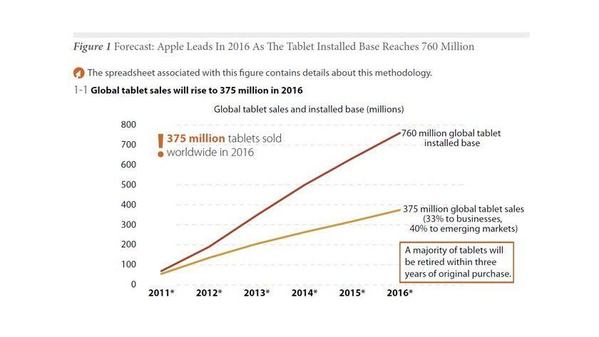 Wachstum: Der Absatz von Tablet-Markt wird in den nächsten vier Jahren rasant zulegen und eine neue Ära des Personal Computing einläuten.