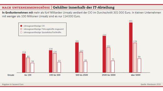 Nach Unternehmensgröße: Gehälter innerhalb der IT-Abteilung.