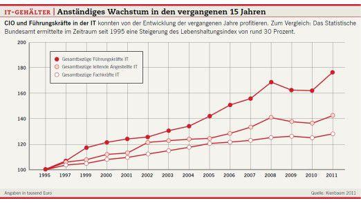 IT-Gehälter: Anständiges Wachstum in den vergangenen 15 Jahren