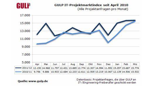 Die dunkelblaue Kurve zeichnet die Nachfrage nach freiberuflichen Software-Entwicklern, die hellblaue die Nachfrage nach allen IT-Freiberuflern.