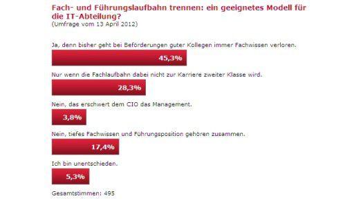 Fach- und Führungslaufbahn trennen - die Nutzer von CIO.de zeigen sich in dieser Frage uneins.