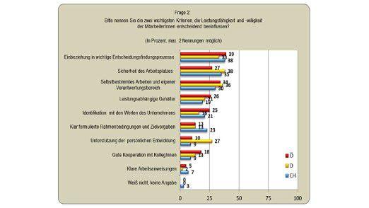 Führungskräfte in Deutschland können die Leistungsfähigkeit ihrer Mitarbeiter vor allem durch einen sicheren Arbeitsplatz beeinflussen.