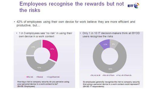 Anwender sehen bei ByoD nur die Vorteile, ignorieren aber die damit verbundenen Risiken.
