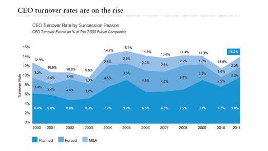 International stieg die Fluktuationsquote 2011 deutlich an, wie die Langzeitstudie von Booz & Company zeigt.