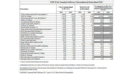 Die 25 umsatzstärksten Standard-Software-Unternehmen in Deutschland 2011 laut Lünendonk.