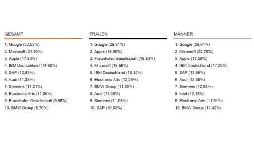 Die Top 10 Arbeitgeber der Informatikstudenten.