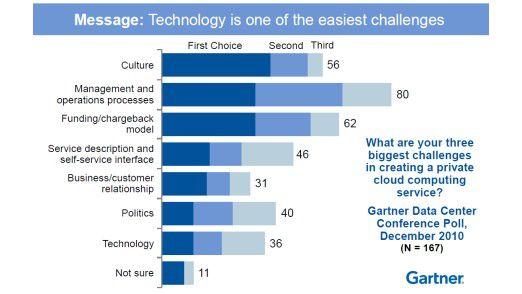 Mit diesen Hindernissen rechnen Unternehmen auf dem Weg zur Private Cloud.