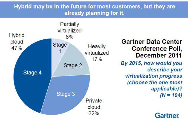 Welchen Grad der Virtualisierung Unternehmen bis 2015 erreichen wollen.