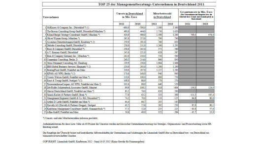Die Top 25 der Managementberatungs-Unternehmen in Deutschland 2011 laut Lünendonk