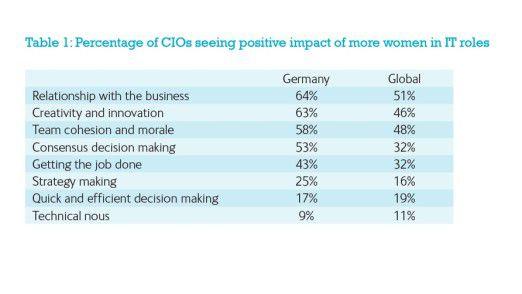 Mobile IT beschäftigt die CIOs schwer: So haben sich global die Prioritäten im vergangenen Jahr verändert.