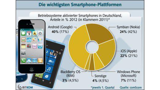 Die aktuelle Situation des Smartphone-Marktes in Deutschland laut der Bitkom.