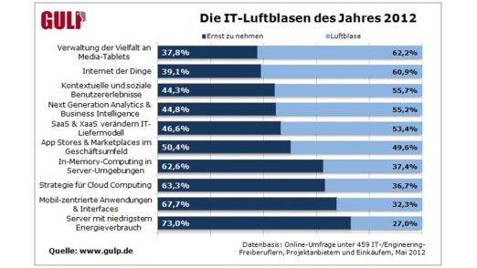 Wie die Teilnehmer einer Gulp-Umfrage zehn IT-Trends bewerten