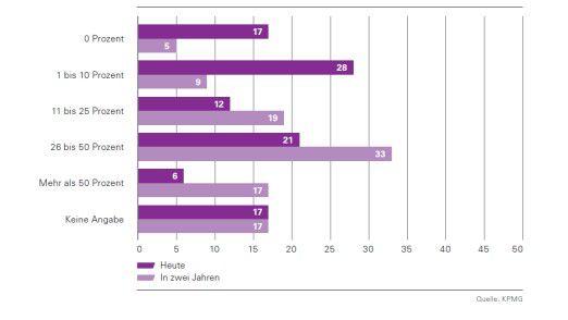 Anteil der Unternehmen und der Anteil ihrer Private-Cloud-Aufwendungen am IT-Budget.