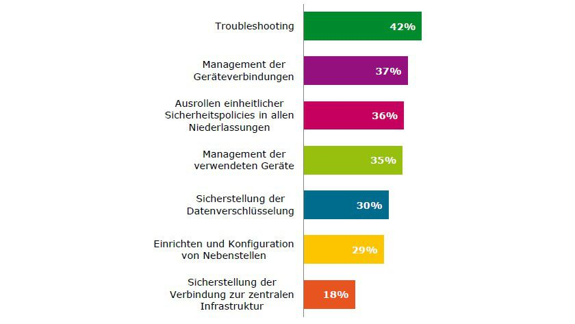 Prioritäten: Die IT-Herausforderungen in Sachen Telearbeitsplatz.