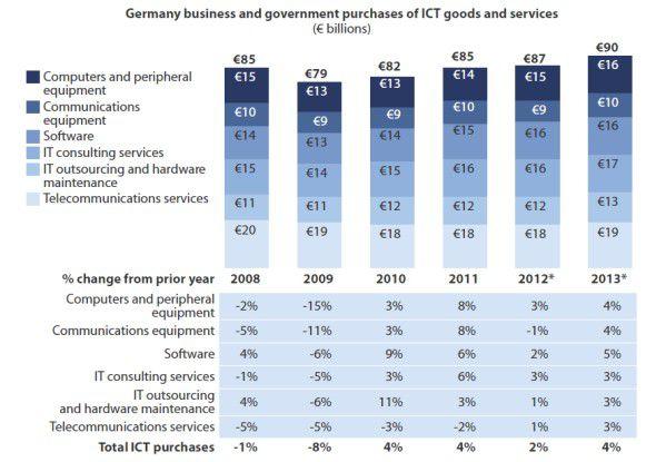 Der deutsche IT-Markt wird erst 2013 nennenswert wachsen, dann um 3,6 Prozent.