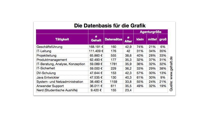 """Richtig billig sind studentische Aushilfen, von Gehalt.de als """"Nerds"""" bezeichnet: die Durchschnittsverdienste nach Berufen."""
