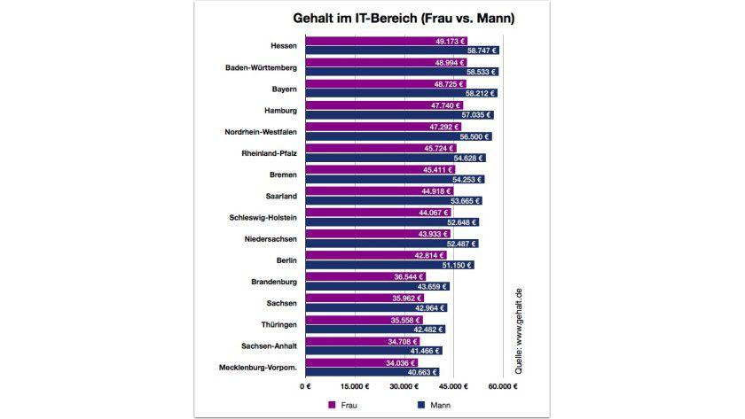 Hessen vorn: So viel verdienen weibliche und männliche IT-Spezialisten in den einzelnen Bundesländern im Jahresdurchschnitt.