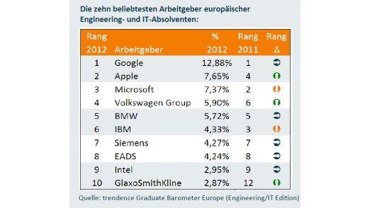 Trendence-Studie: die zehn beliebtesten Arbeitgeber aus Sicht von Engineering- und IT-Absolventen.