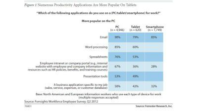Angriff auf Oracle und Microsoft: Tablets: Apps lösen Office ab - Foto: Forrester