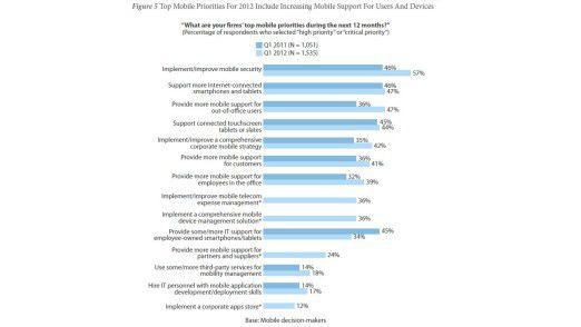 Mobile-Prioritäten der Entscheider laut einer Forrester-Studie.