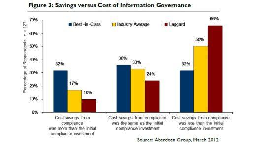 Diese Übersicht zeigt: Wer Information Governance nicht ambitioniert angeht, zahlt letzten Endes drauf.