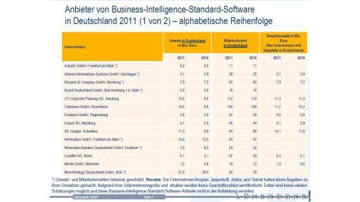 BI-Marktstichprobe des Beraters Lünendonk in alphabetischer Reihenfolge, Teil Eins.