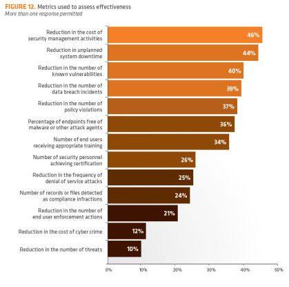 Die Messkriterien für die Effizienz von Risiko-Management.
