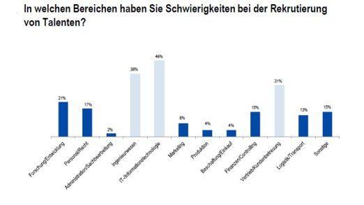 46 Prozent der Firmen suchen IT-Fachkräfte.