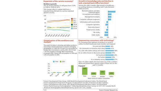 Diese Trends beeinflussen die IT: Die Service-Gesellschaft, mehr IT-Jobs, Globalisierung und Technologie-affine Kunden.