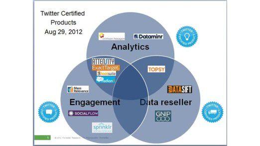 Twitter reglementiert die App-Entwicklung in drei Bereichen: Engagement, Analytics und Data Reseller. Zwölf Produkte sind aktuell zertifiziert.