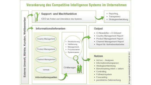 Die Abbildung zeigt die Verankerung des CI-Systems im Unternehmen, wie die Autoren sie sich vorstellen.