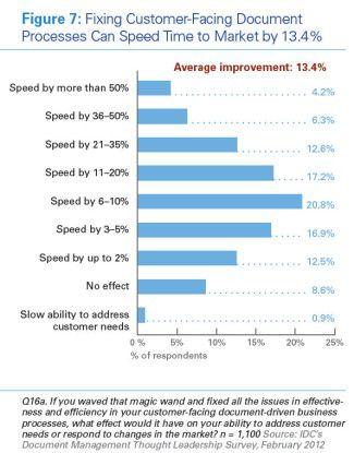 Die Auswirkungen von Dokumenten-Management auf die Time-to-Market
