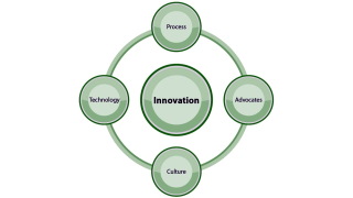 Accenture, Deloitte und Co.: Innovationen scheitern an veralteter IT - Foto: Forrester Research