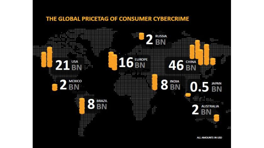 Schädlingsbefall: 110 Milliarden Dollar Schaden richtet Cyberkriminalität weltweit pro Jahr laut Norton an. So verteilt sich diese Summe regional.