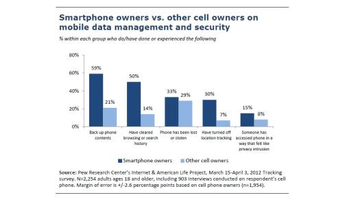 Die Security-Praktiken von Smartphone- und Handy-Nutzern im Überblick.