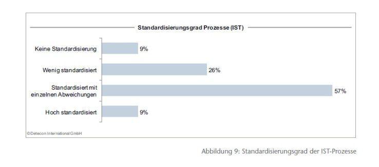 Der Standardisierungsgrad ist ausbaufähig.
