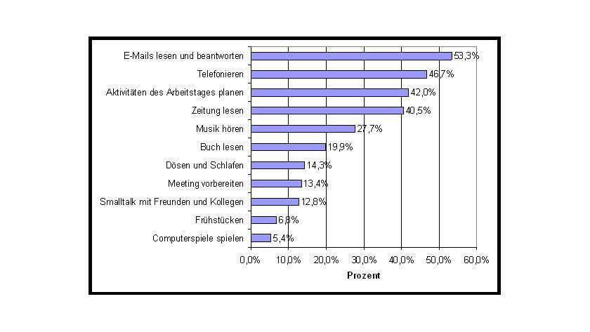 Beschäftigung: Beim Pendeln in öffentlichen Verkehrsmitteln lesen und beantworten Angestellte am häufigsten E-Mails.