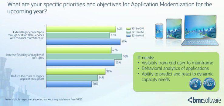 So haben sich die Prioritäten im Bereich der Anwendungsentwicklung in den vergangenen Jahren entwickelt.