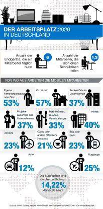 Im Jahr 2020 sind die Büroflächen um mehr als 14 Prozent kleiner als heute.