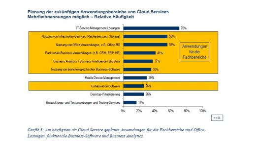 Die künftigen Anwendungsfelder von Cloud Computing.