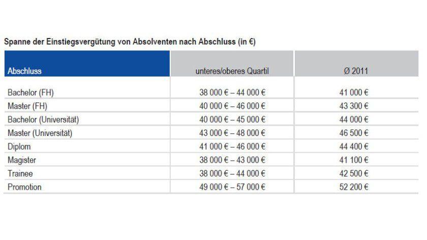 Bandbreite: Die Einstiegsgehälter von IT-Absolventen variieren erheblich, wie eine Studie von Kienbaum zeigt.