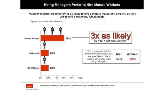 Vorgesetzte stellen dreimal lieber ältere und erfahrene Mitarbeiter ein als junge Hüpfer.