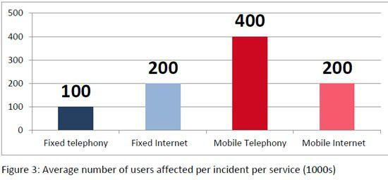 Pro Sicherheitsvorfall waren beim mobilen Telefonieren im Schnitt die meisten User betroffen, halb so viele beim mobilen Internet.