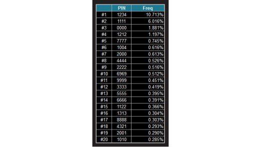 Die 20 beliebtesten PIN-Codes machen 26,83 Prozent aller Kombinationen aus.