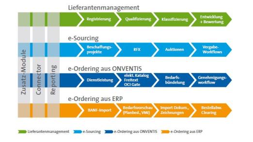 Lieferantenmanagement, Ordering und Sourcing lassen sich miteinander verbinden.